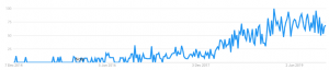 A Google Trends chart with an obvious trend in search for a certain kexword