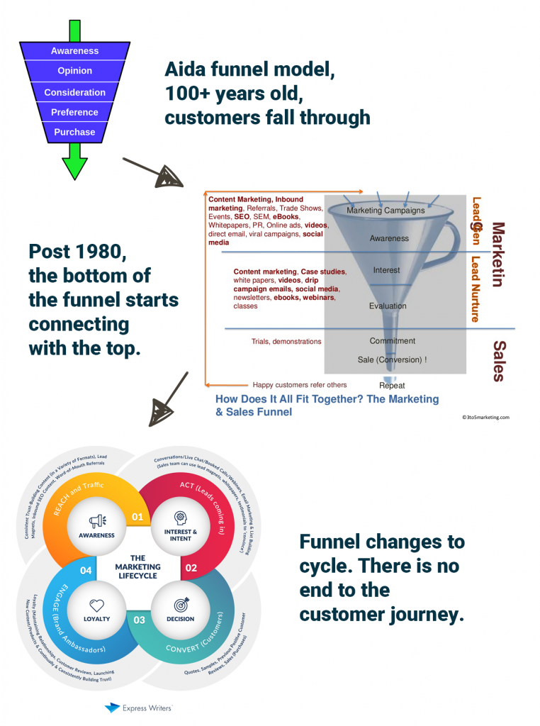 the evolution of marketing funnel, from simple, directional model to a cyclical model