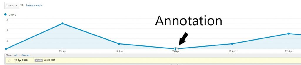 An image of creating annotations in Google Analytics.